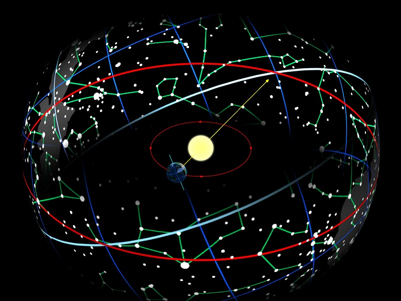 eclittica zodiaco