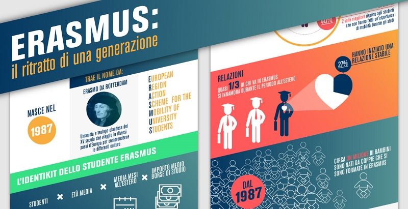 erasmus unicusano infografica