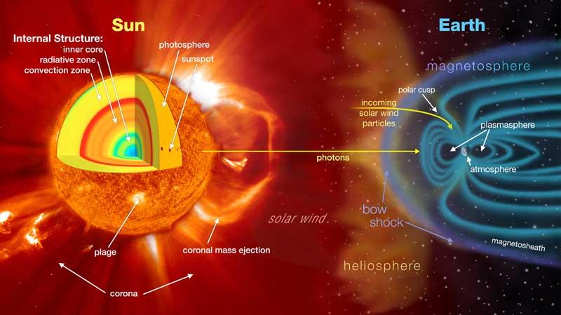 Earth Sun System