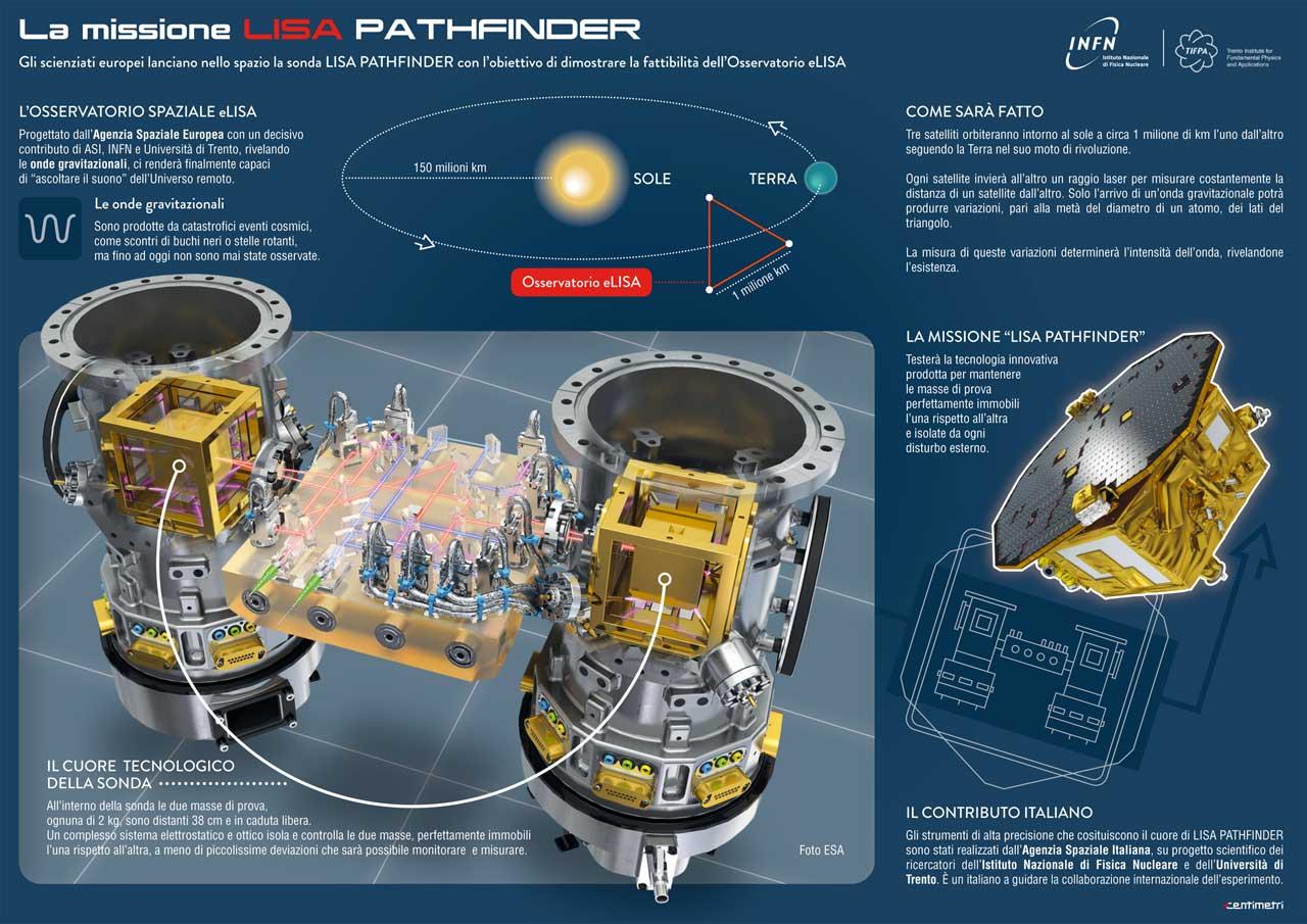 LISA Pathfinder 3