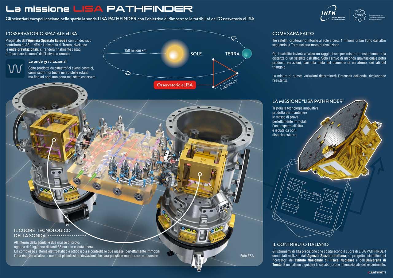 LISA Pathfinder 3