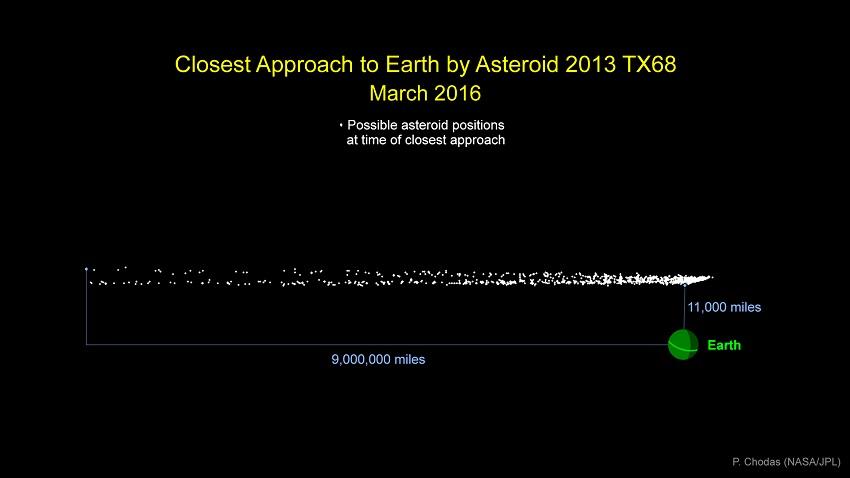 asteroid 2013 tx 68