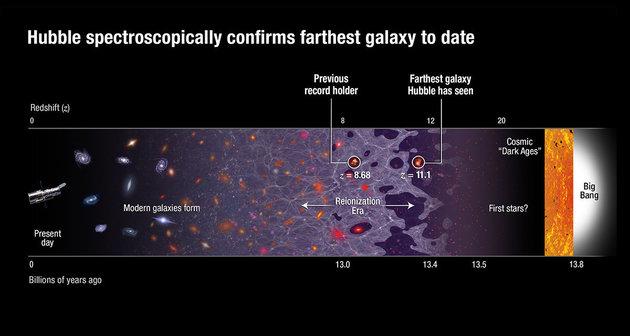 galassia GN-z11 hubble