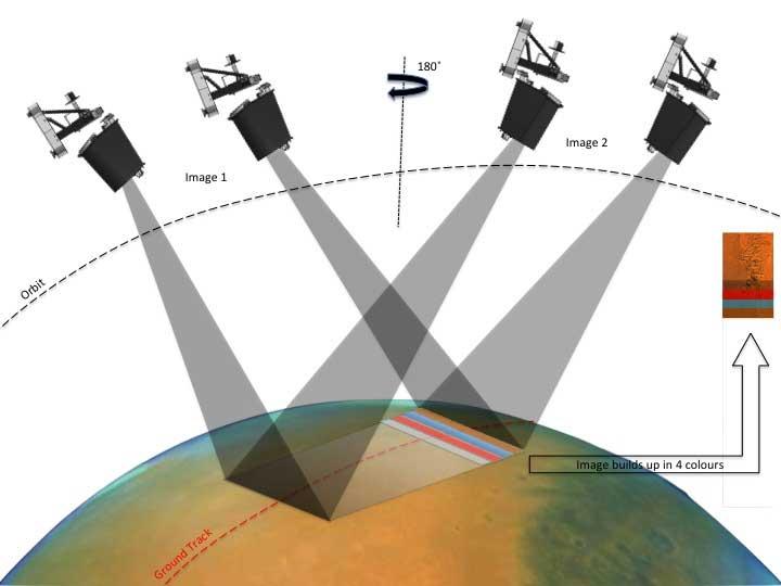 ExoMars Cassis 2