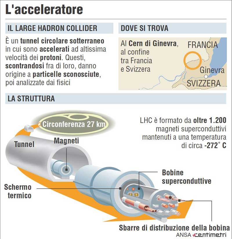 acceleratore lhc