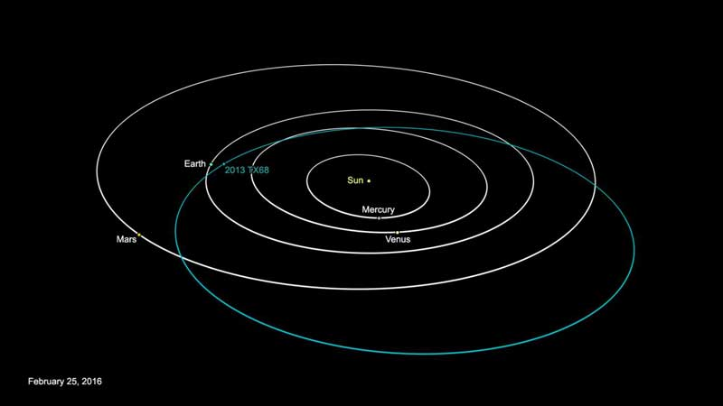 asteroide 2013 TX68 (1)