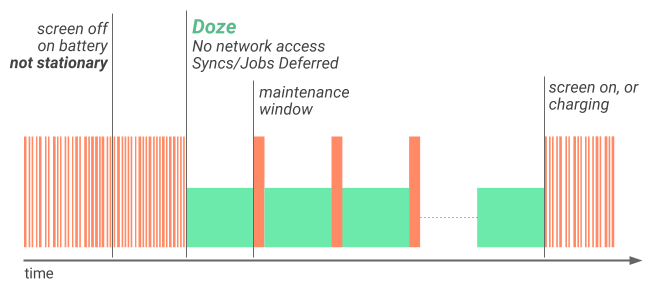 doze-diagram-1