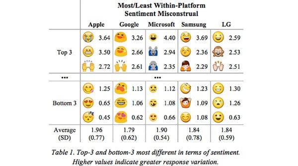 emoji tabella