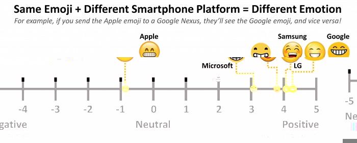 emoji tabella 2