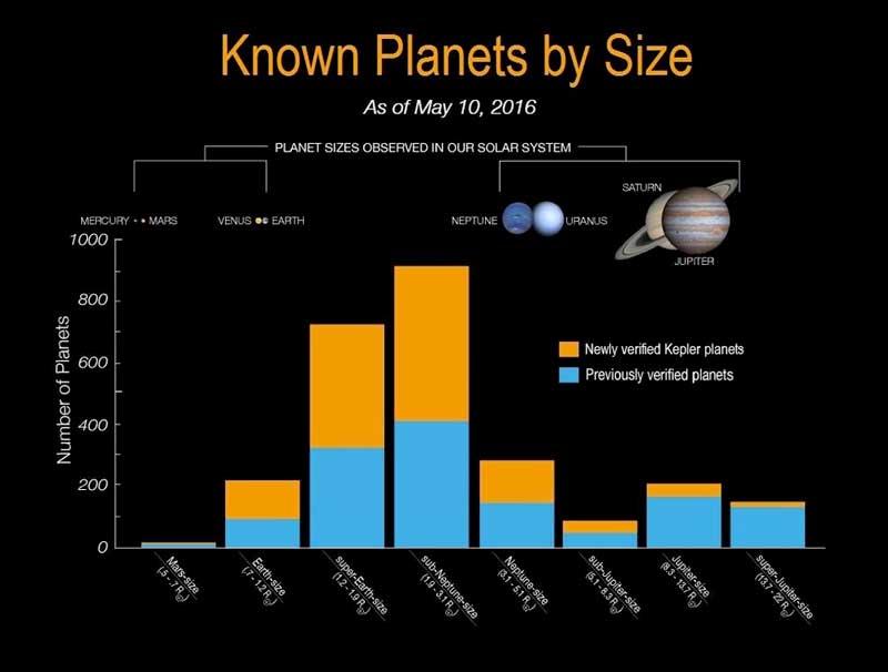 Kepler exoplanets (3)