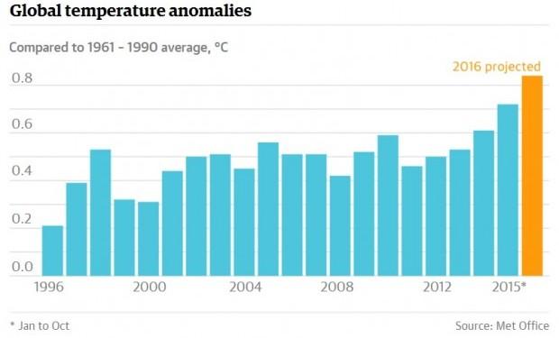 clima-caldo-record-2016 2