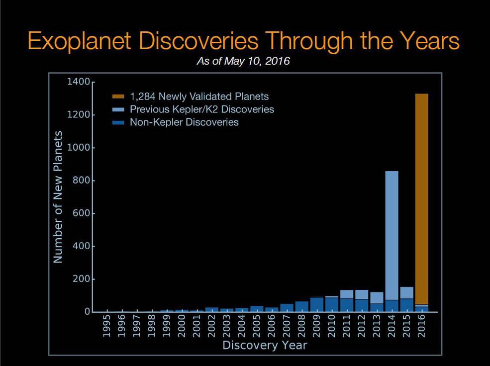 kepler esopianeti scoperti