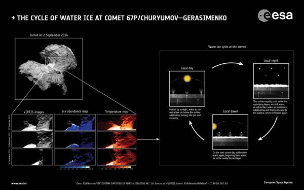 The_water-ice_cycle_of_Rosetta_s_comet