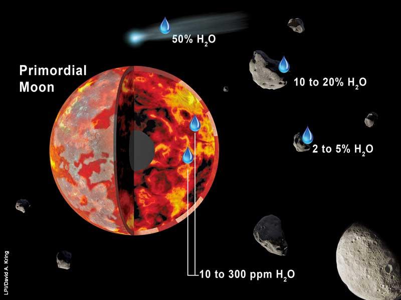 acqua sulla luna (2)