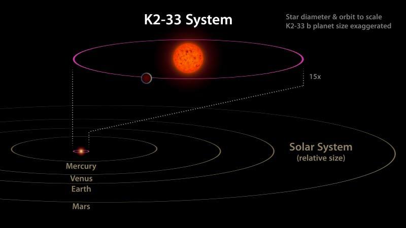 mondo alieno K2-33_b K2-33_b_Diagram