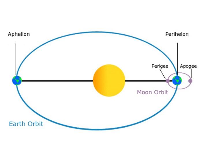 la Terra raggiunge l'afelio