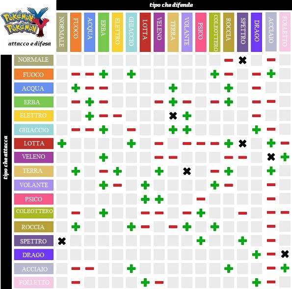Quali sono i pok mon migliori per combattere in pok mon go for Table type pokemon