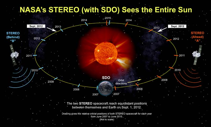 STEREO_and_SDO_see_the_entire_sun