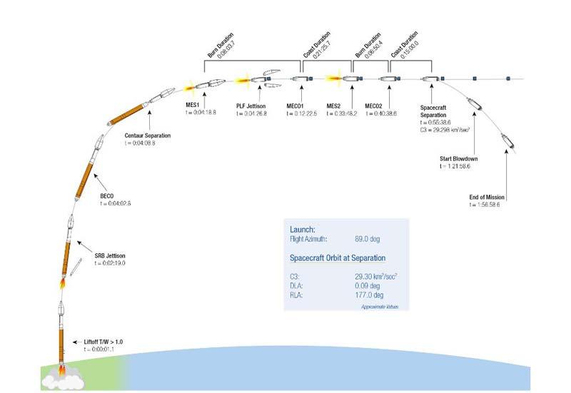 OSIRIS-REx pronto al lancio (1)