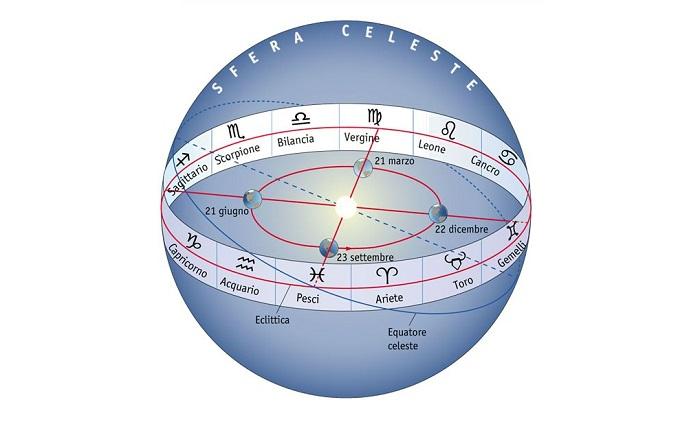 eclittica-zodiaco
