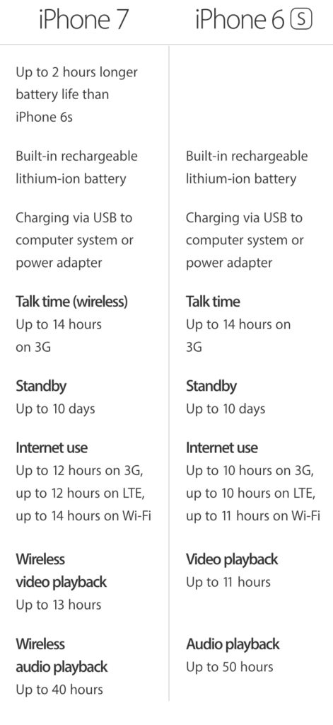 iPhone-6s-vs-iPhone-7-battery-life-471x1024