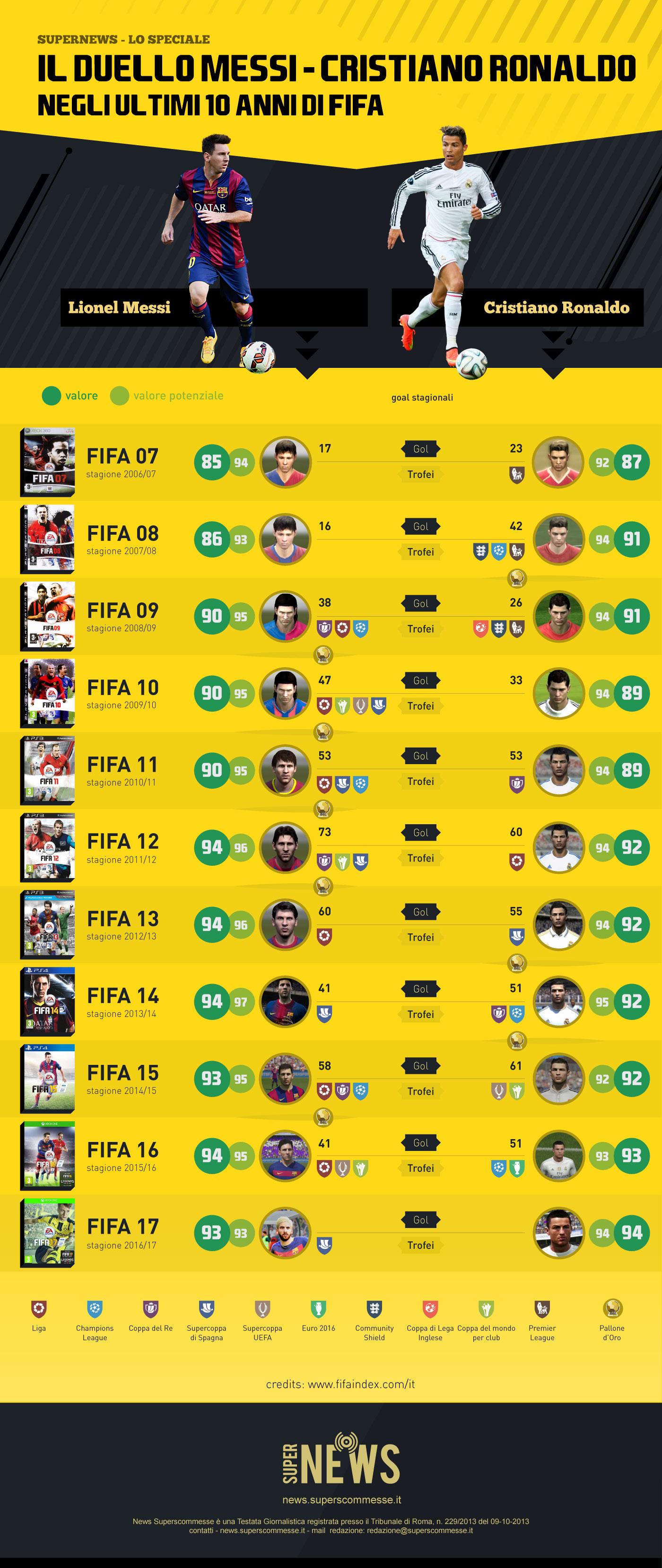 infografica_fifa17_supernews