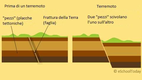 come spiegare il terremoto ai bambini