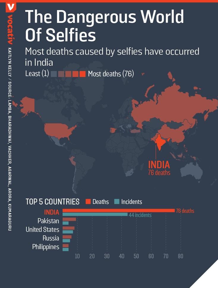 selfie-mortali