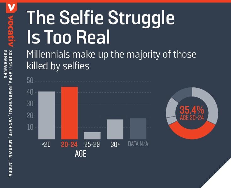 selfie-morte
