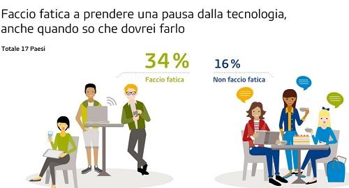 italiani drogati di tecnologia