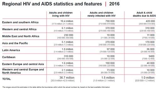Aids epidemia in calob