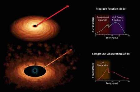buco nero intermedio