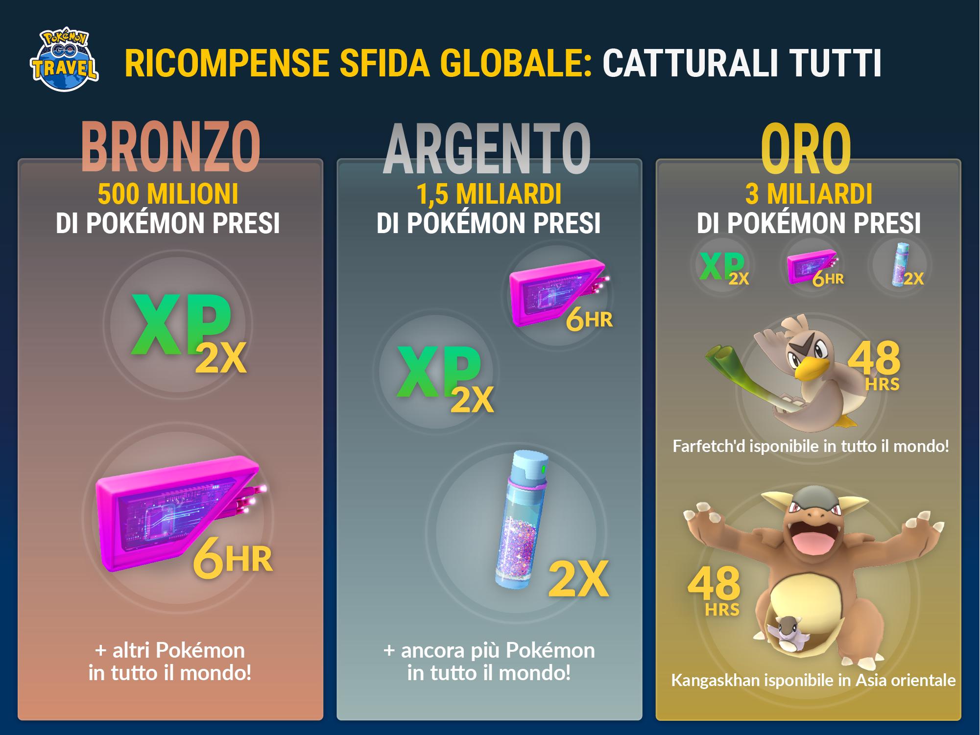 Pokémon GO sta abbracciando il Global Catch Challenge