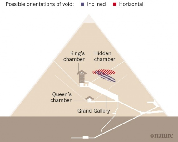 Piramide di Cheope, la stanza del segreto conterrebbe un trono meteoritico